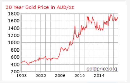 Buy Gold & Silver Bullion - Bullion Sales | Private Vaults Australia