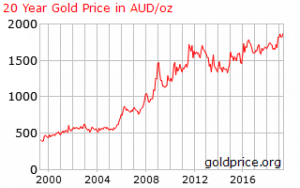 gold-price-graph