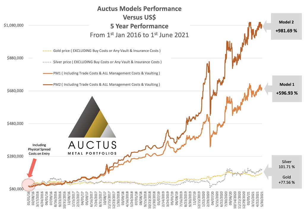 Auctus-Metal-Portfolios-Chart- Performance-1-Jan-2016 ---1-Jun-2021-1