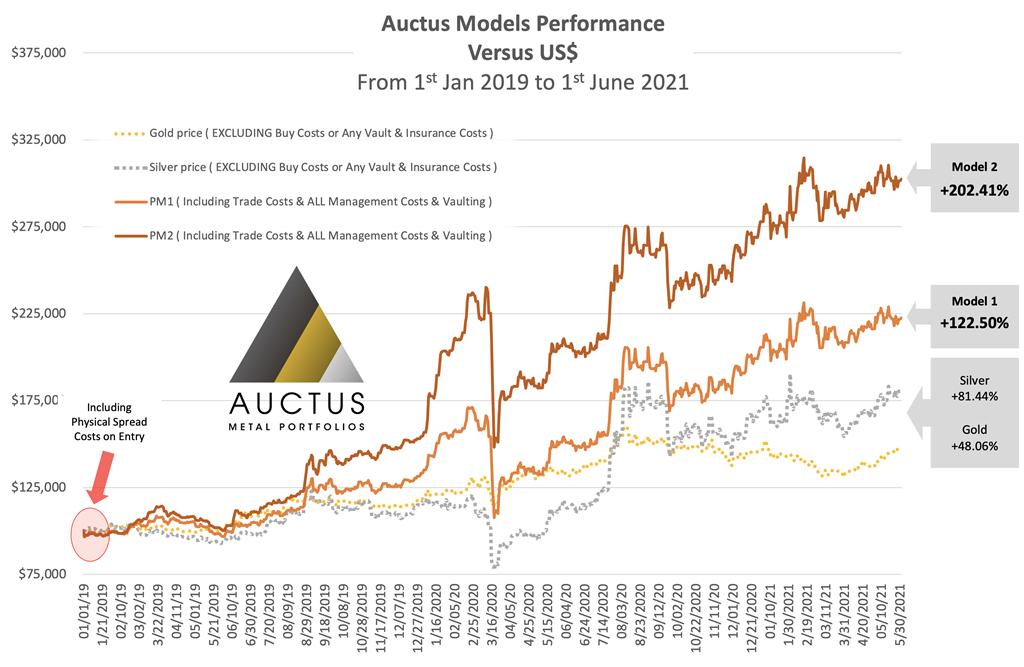 Auctus-Metal-Portfolios-Chart- Performance-1-Jan-2016 ---1-Jun-2021-3